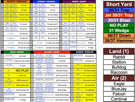 football call sheet template coaches football play sheet all the best football in 2017