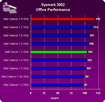 office /internet performance: sysmark 2002 accelerating