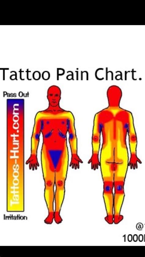 tattoo pain tips tattoo pain chart trusper