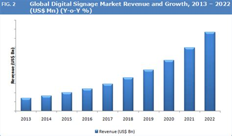 global digital signage market to witness healthy growth by