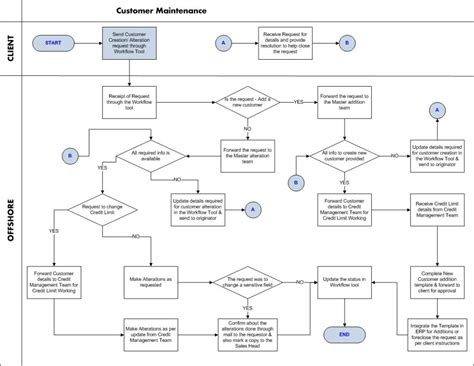 what is workflow process processes ar customer maintenance process workflow