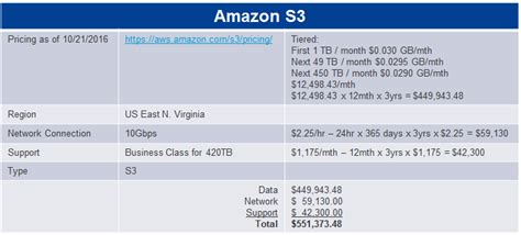 amazon s3 pricing understanding the cost premium of public cloud for active data