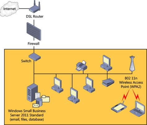 network diagram for small company windows small business server 2011 planning the network