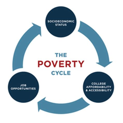 the cycle of poverty diagram low socioeconomic status poverty in the classroom