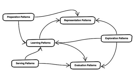 pattern language project what are the design patterns for data mining machine