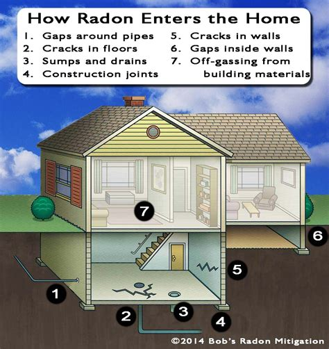 radon in basement remedy 20 how to remove radon from your basement louisville co sum is your home a trap 28 8