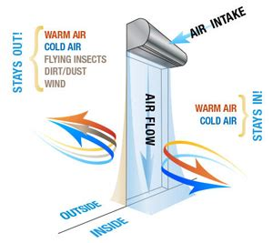 what is an air curtain 2kw electric over door warm air curtain fan heater led