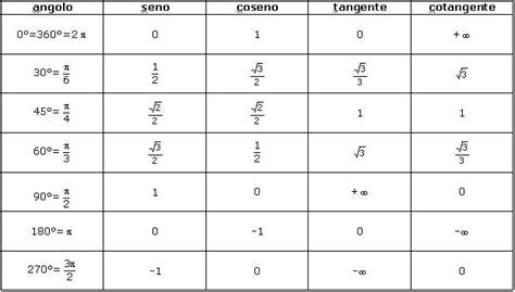 tavola e coseno tavola coseno 28 images trigonometria ripasso