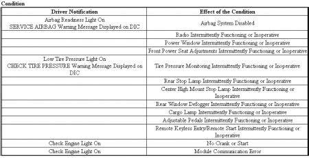 car service manuals pdf 2007 chevrolet trailblazer electronic valve timing 2007 avalanche stabilitrak wiring diagram autos post