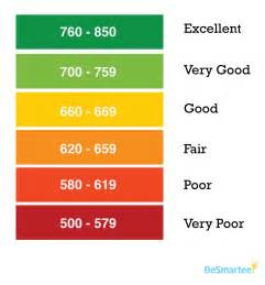 besmartee what is a fico score or number