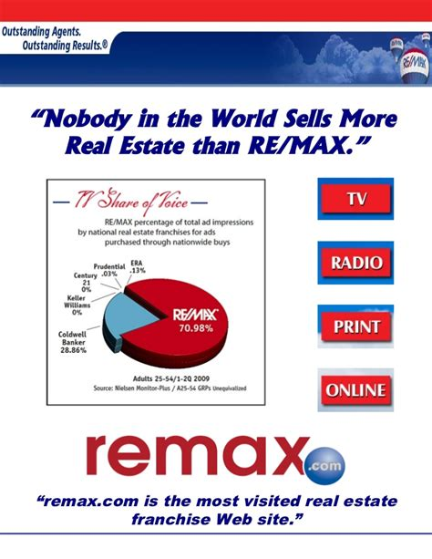 Remax Page Listing Presentation Real Estate Listing Presentations Powerpoint