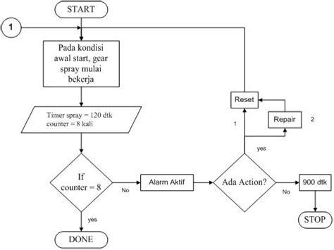 pengertian layout proses produksi gambar mechanical electrical flow chart proses blow gambar