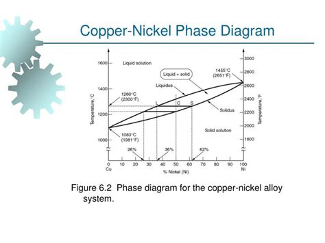 nickel phase diagram ppt ie 337 materials manufacturing processes