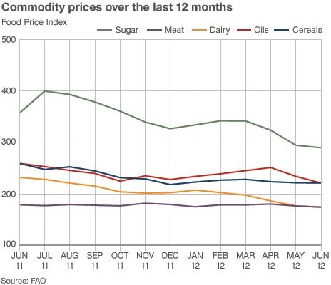 commodity forward price q a world food and fuel prices commodity prices fuel
