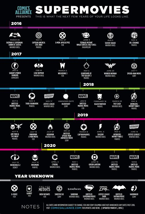 film marvel dc 2016 comicsalliance presents the supermovies infographic