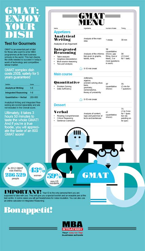 Is Toefl Required For Mba In Us by Infographic Gmat Enjoy Your Dish