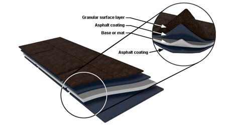 anatomy of a roof shingle anatomy of a roofing shingle american roofing