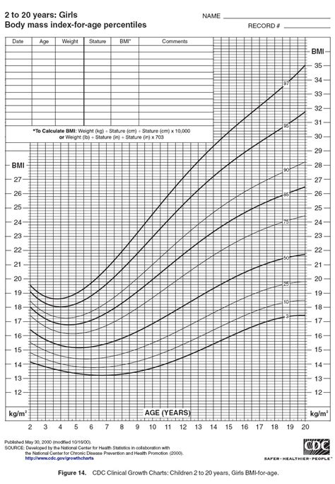 gastroenterology and clinical nutrition growth charts nkf kdoqi guidelines