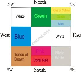 kitchen colour vastu shastra http www nauraroom com