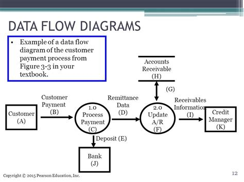 data process flow diagram systems documentation techniques ppt