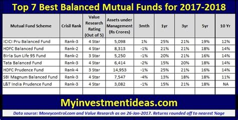 best 10 funds to invest in india for 2014 top 7 best balanced funds to invest in 2017 2018