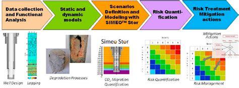 risk assessment workflow figure 1 well integrity quantitative risk assessment
