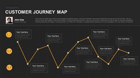 Customer Journey Map Powerpoint And Keynote Template Slidebazaar Customer Journey Map Powerpoint Template