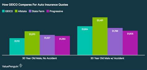 geico auto insurance review auto insurance company