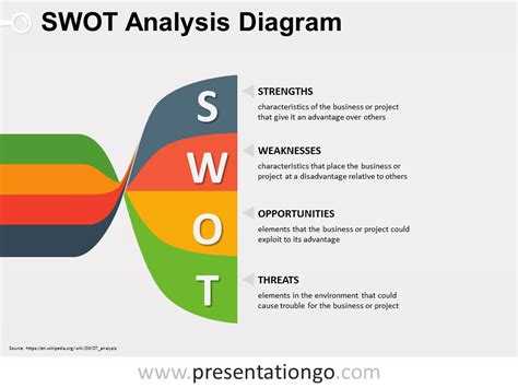 Twisted Banners Swot Powerpoint Diagram Free Swot Chart Template