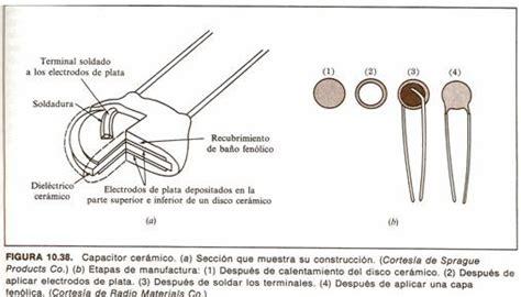 que es capacitor de ceramica materiales cer 225 micos monografias
