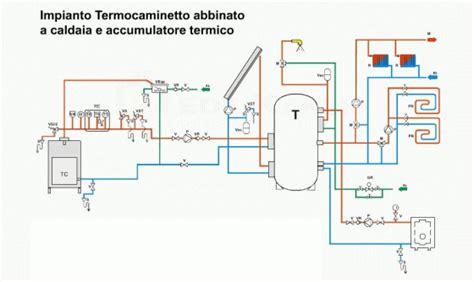 potenza termica riscaldamento a pavimento gruppo progenia progetti progetto impianto termico