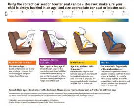 child passenger safety get the facts motor vehicle