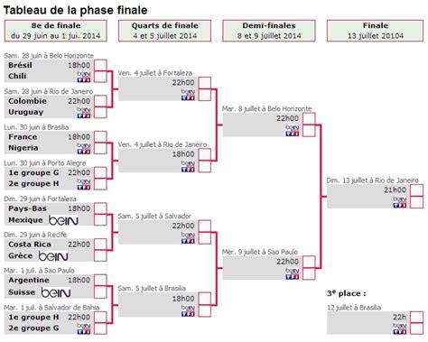 Calendrier 8e De Finale Chions League Cdm Le Tableau Des 8es Football Maxifoot