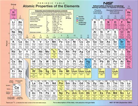 tavola atomica periodic table surya teja