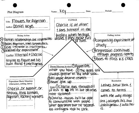 themes of the wife s story flowers for algernon plot diagram mrs deal s web page