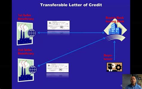 Letter Of Credit Bank Default Letter Of Credit Basics