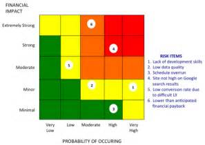 Risk Assessment Heat Map Template by How To Manage Digital Business Risks Cio