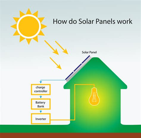 how solar panels work how solar energy panels work what is solar energy and