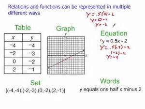 pictures multiple representations of functions worksheet