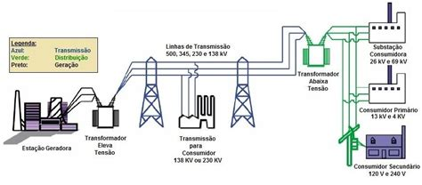 electrical equipment layout design trabalho de transformadores transformador de potencia