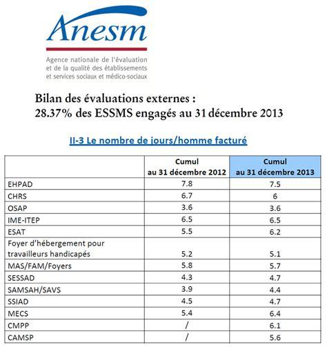 cuisine r馮ime l anesm publie une information sur l avanc 233 e de l