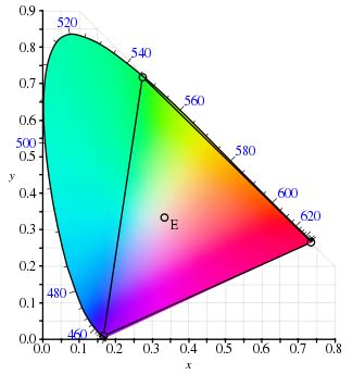 color space definition cie 1931 color space
