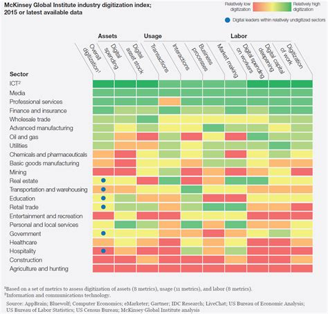 design management index trillions in wasted productivity digitalization in the