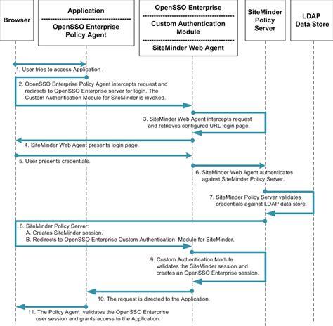 Siteminder Administrator by Understanding The Siteminder User Cases Sun Opensso Enterprise 8 0 Integration Guide