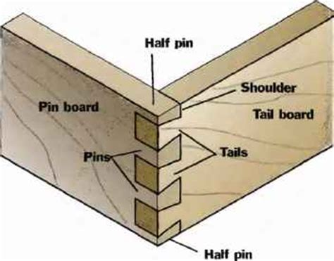 handcut dovetail joints skills techniques