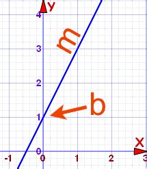 Drawing Y Mx C by Equation Of A Line