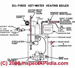 heating boiler defects list home inspection education