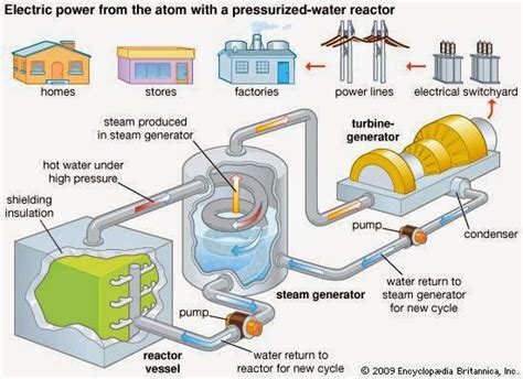 diagram of how a nuclear power plant works wind turbine diagram how it works wind free engine image