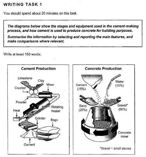 Ielts Task 1 Process by Ielts Task 1 Process Cement