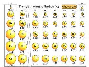 science education trends in atomic radius in the periodic